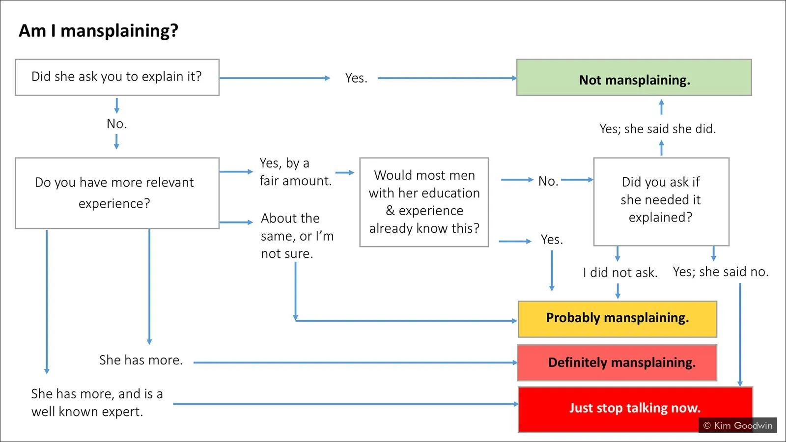 "This image provides a flow diagram  to help an individual answer the question ""Am I mansplaining?"" The flow chart consists of a series of questions in textboxes, and decision point arrows such as ""yes"" or ""no"". The first textbox is in the top left-hand concern and asks the question, ""Did she ask you to explain it?"" If the answer is yes, then it is not mansplaining. If the answer is no, the next question asks 'Do you have more relevant experience?. If yes the follow up question is 'did you ask if she needed it explained. If that answer is yes, then again, this is not mansplaining. If the answer is no to either of those two questions, the answer could be one of three:probably mansplaining; Definitely mansplaining; and Just stop talking now. Source: Kim Goodwin (2018)  Mansplaining, explained in one simple chart"