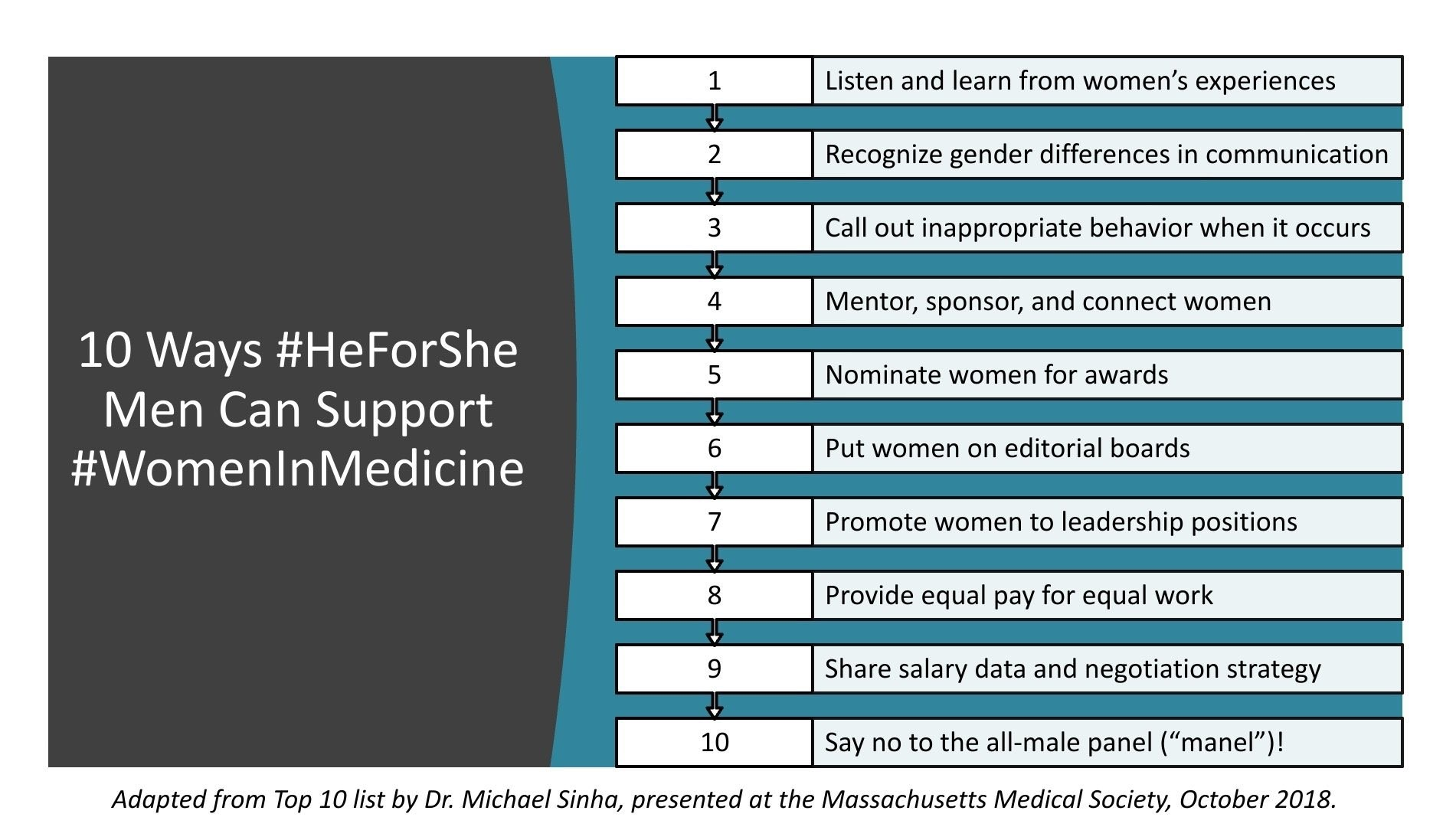"This image has the following title: 10 ways #HeForShe Men Can Support #WomenInMedicine. The list is as follows: 1- Listen and learn from women's experiences 2- Recognize gender differences in communication 3- Call out inappropriate behavior when it occurs 4- Mentor, sponsor, and connect women 5- Nominate women for awards 6- Put women on editorial boards 7- Promote women to leadership positions 8- Provide equal pay for equal work 9- Share salary data and negotiation strategy 10- Say no to the all-male panel (""manel"")! This list is adapted from the Top 10 list by Dr. Michael Sinha, presented at the Massachusetts Medical Society, October 2018"